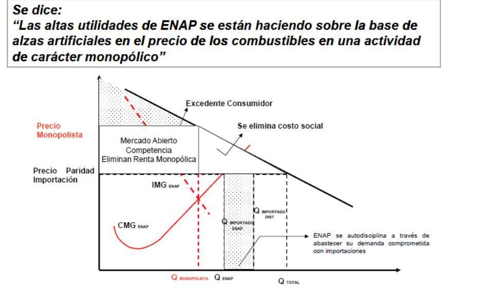 b0556d173854 ENAP argumento (con razón en nuestra opinión) que en Chile se da una  situación de Mercado Abierto y precios de paridad por lo que no existe un  monopolio en ...